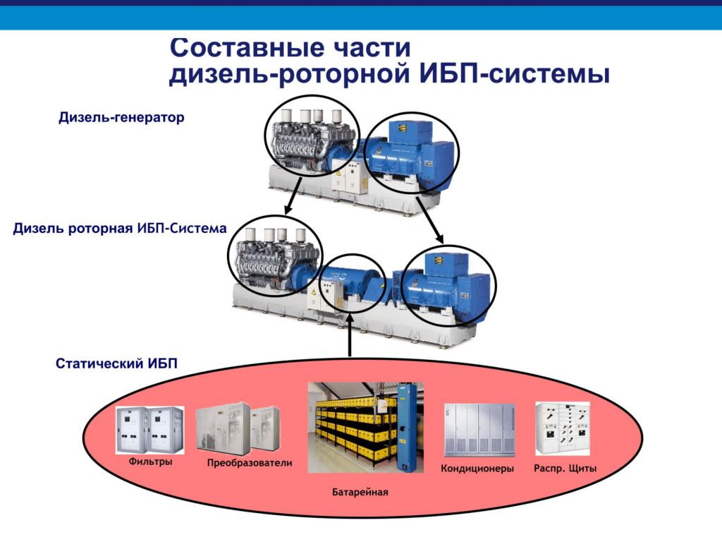 Дизельроторные ИБП системы для сайта КС-ГРУПП-07