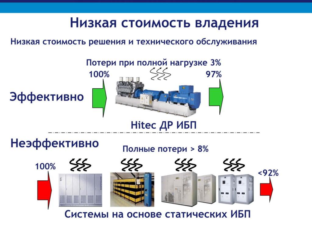 Дизельроторные ИБП системы для сайта КС-ГРУПП-11