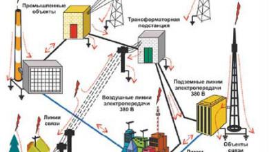 Противопожарная защита объектов электроэнергетики
